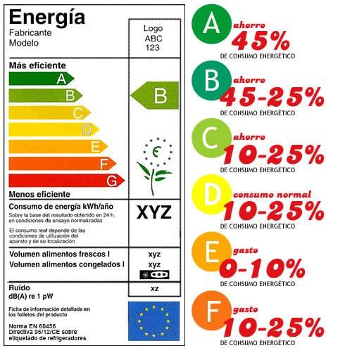 Etiqueta energía de la UE