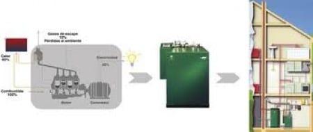 microcogeneracion