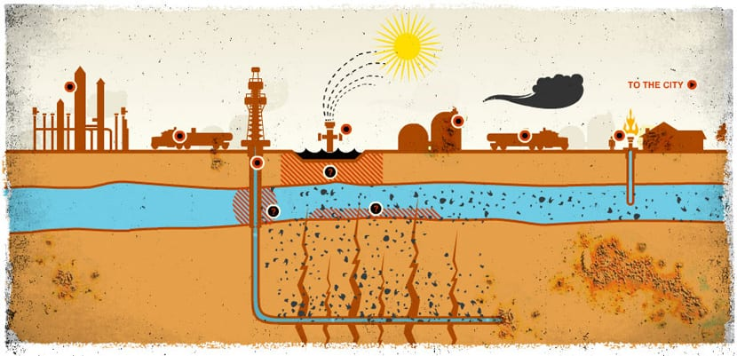 Diagrama fracking