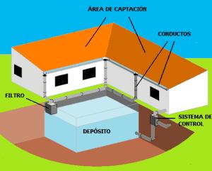 Recolección de aguas pluviales