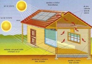 Ventilación cruzada en casas bioclimáticas