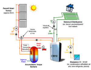 Frío solar