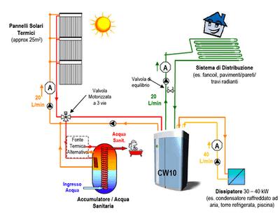 Fr 237 O Solar Paneles Solares Producen Refrigeraci 243 N Para