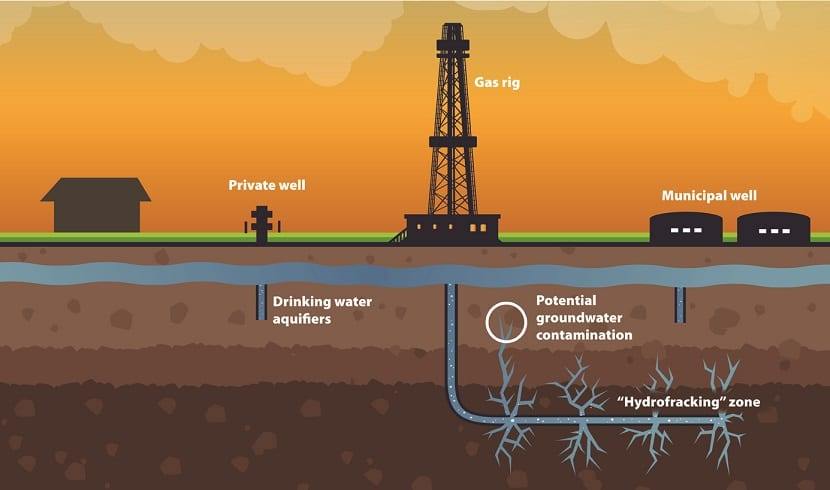 Fracking en España