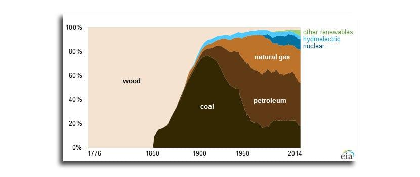 Historia energética