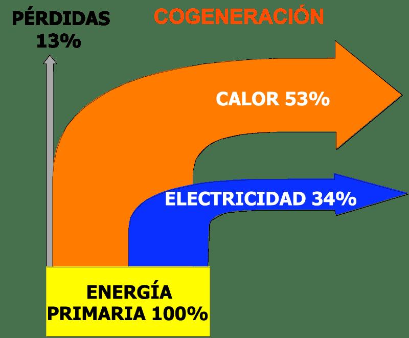 Eficiencia de la cogeneración.