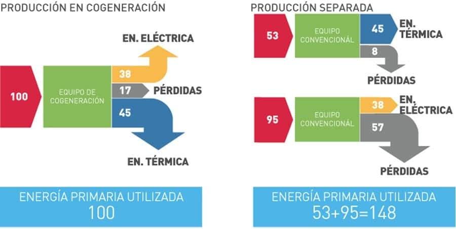 Diferencias entre la cogeneración y la generación convencional.