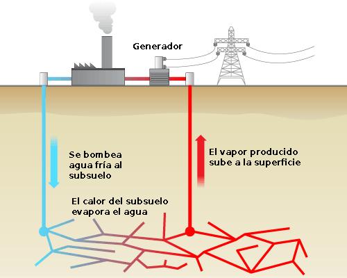 Cómo se extrae la energía geotérmica