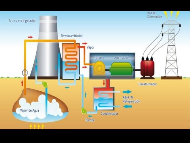 Extracción de energía geotérmica