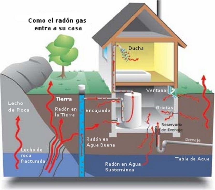 gas radón esquema de cómo entra en tu casa
