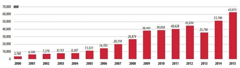 Potencia eólica anual instalada en el mundo