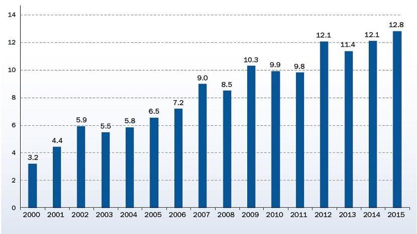 Potencia eólica instalada por años en la UE
