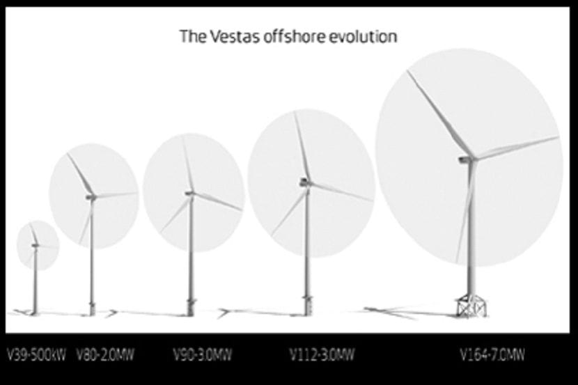 Vestas evolución