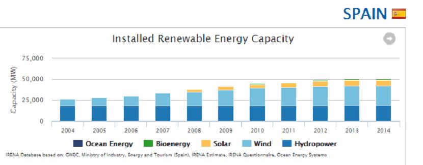 capacidad-energia-instalada-espana