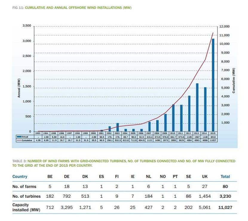 energía eólica marina en europa