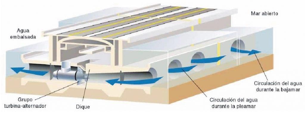 esquema energía mareomotriz