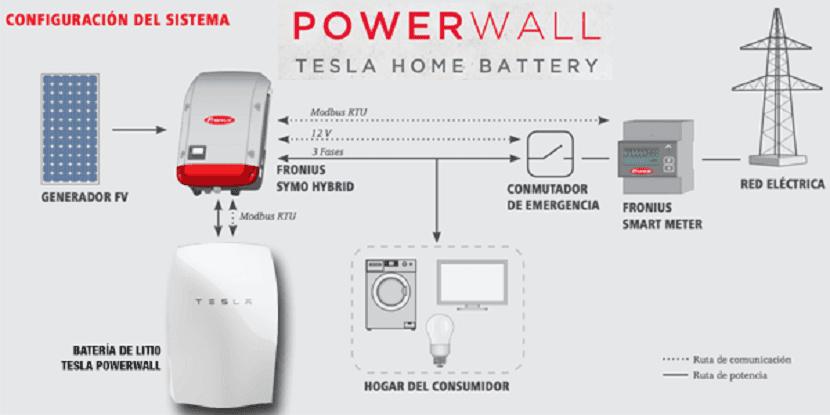 portada-bateria-tesla-powerwall-esquema-funcionamiento-fotovoltaica-fronius