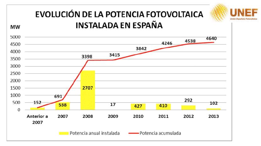 potencia fotovoltaica en españa
