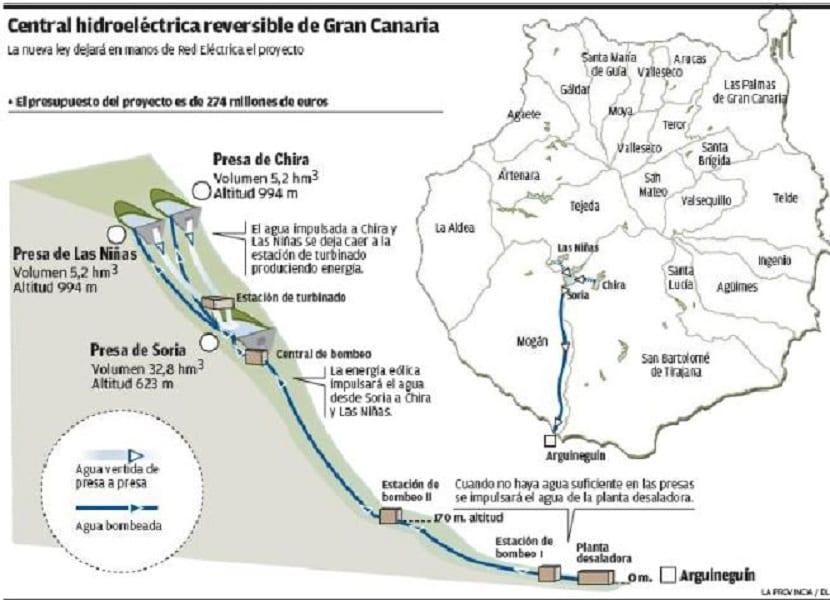 Inversiones de las grandes eléctricas en Canarias