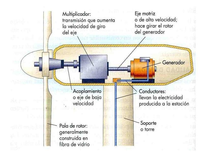 partes molino de viento