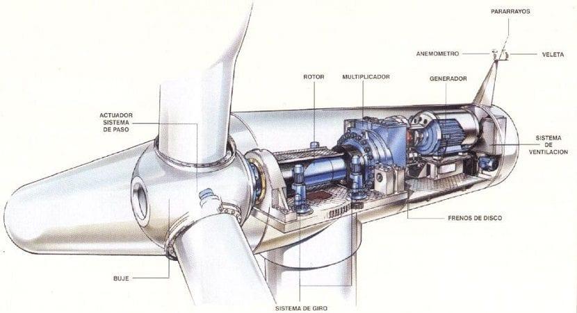 componentes aerogenerador
