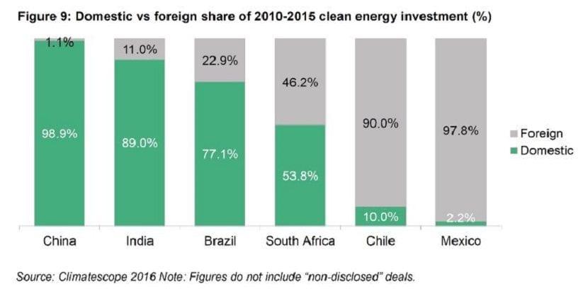 inversiones economicas solar