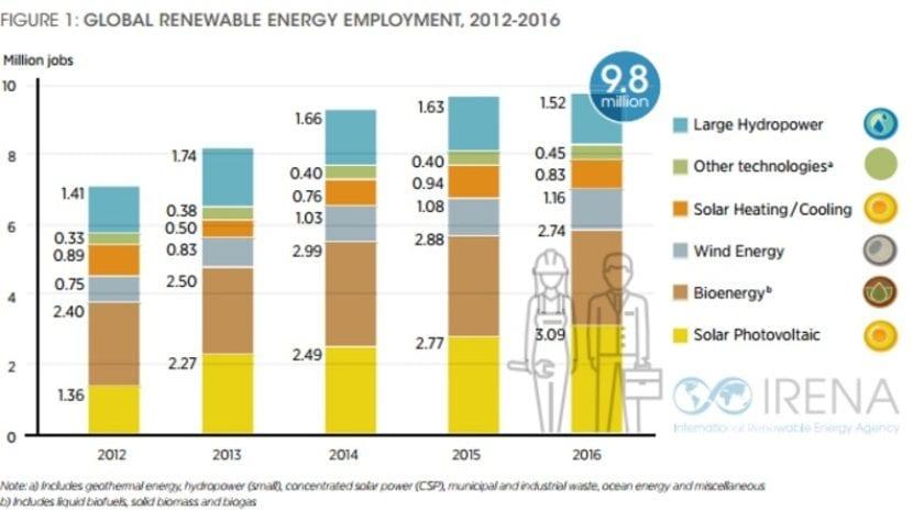 Gráfico empleo renovable