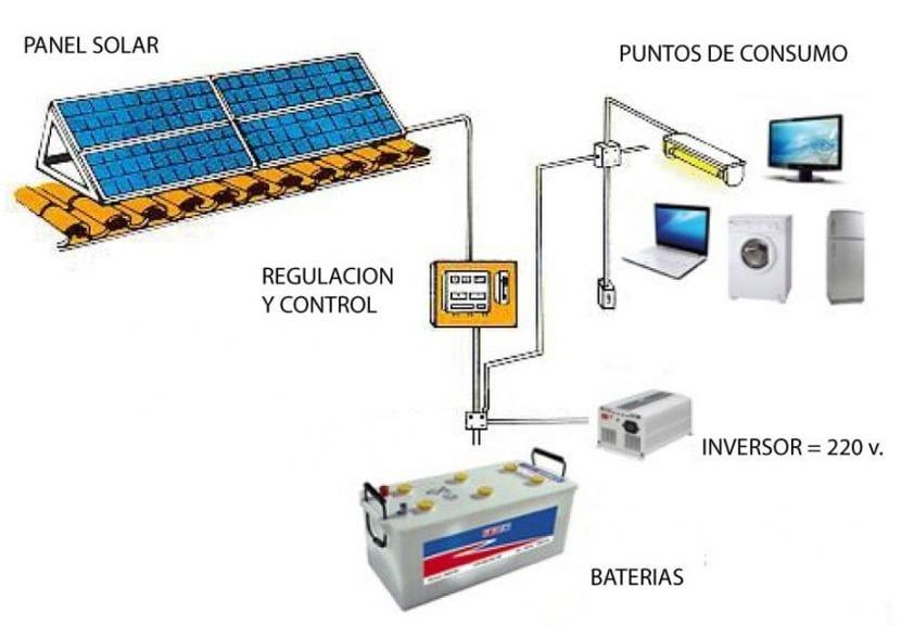 Esquema panel solar