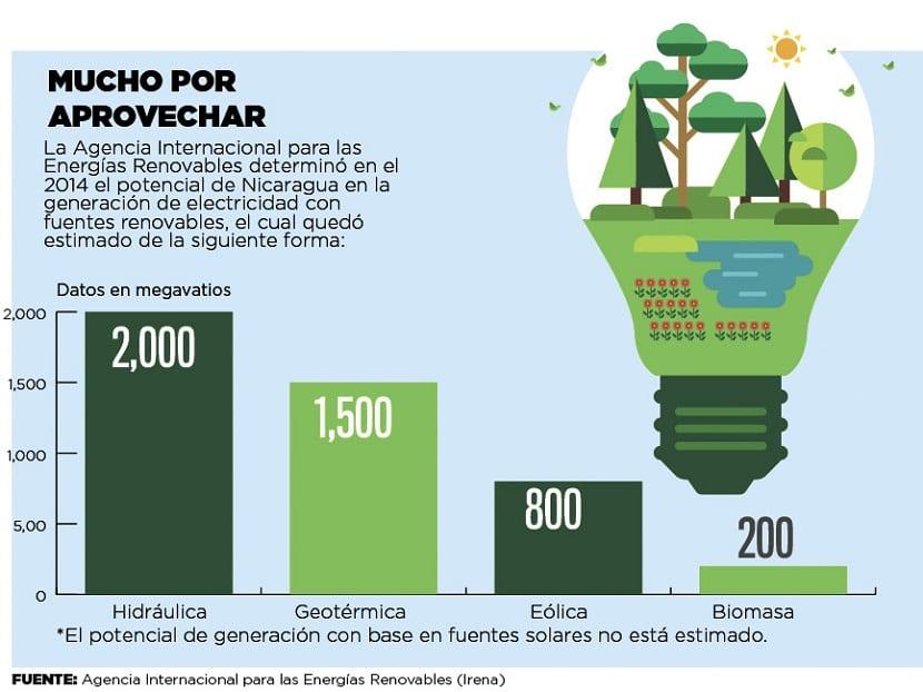 Energía renovable en Nicaragua