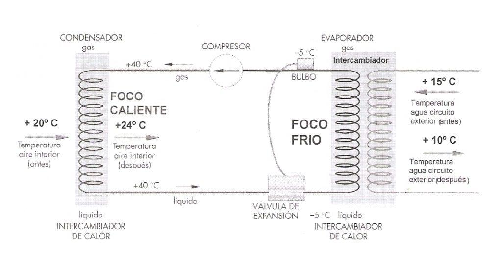 esquema bomba de calor
