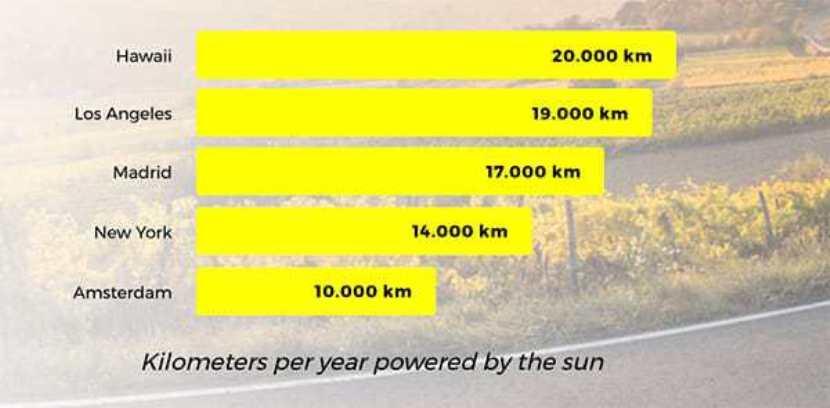 Distancia energía solar