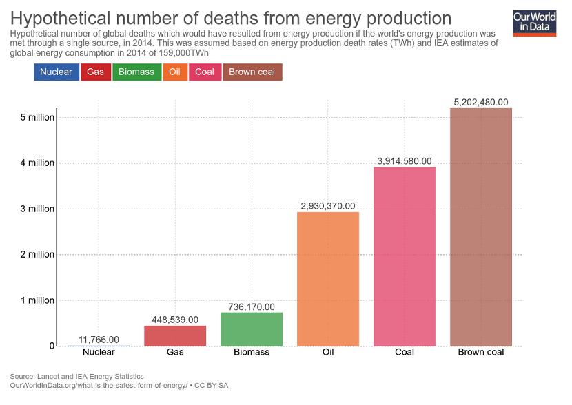 La energía nuclear es la que menos muertes genera en su producción