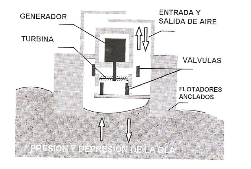 presión y depresión de la ola