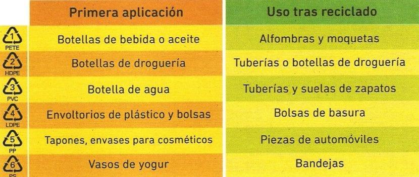 usos, aplicaciones y reciclado del plástico