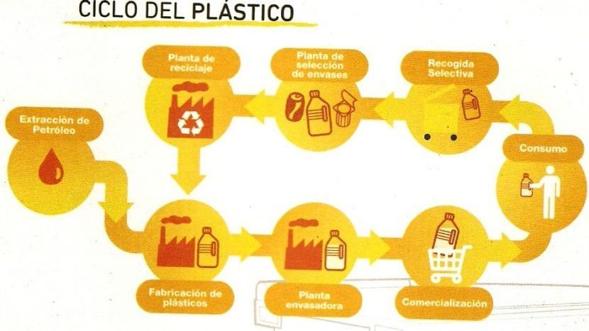 Ciclo del plástico. Cómo utilizar, reutilizar y reciclar papel