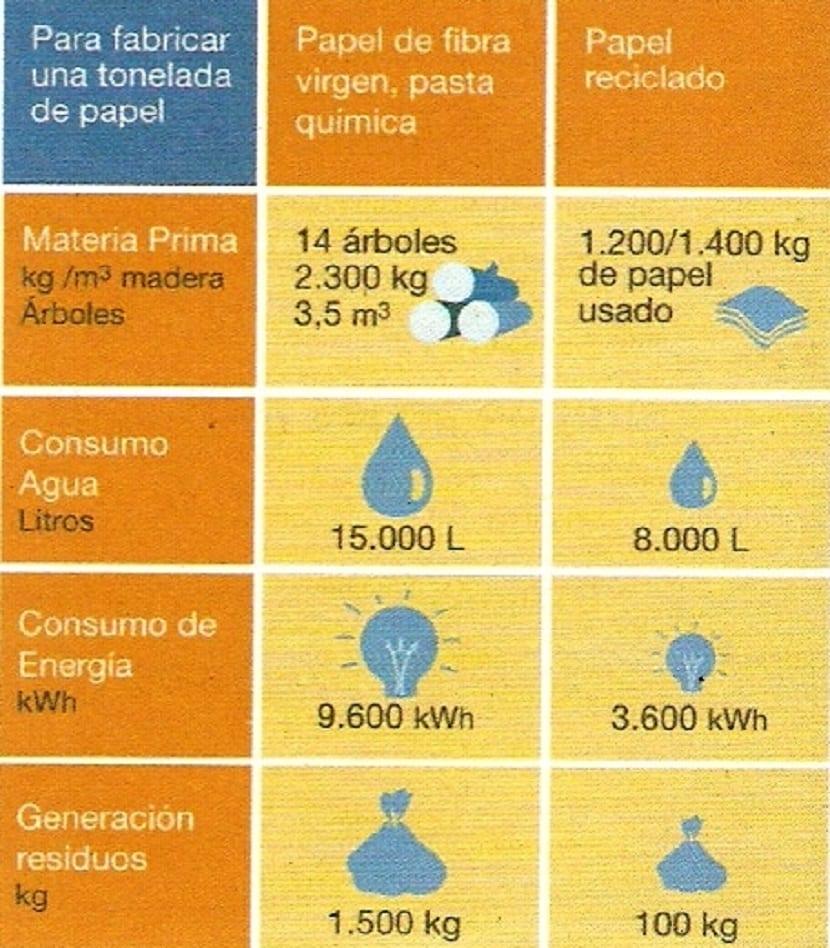 Recursos necesarios para fabricar papel y generación de residuos