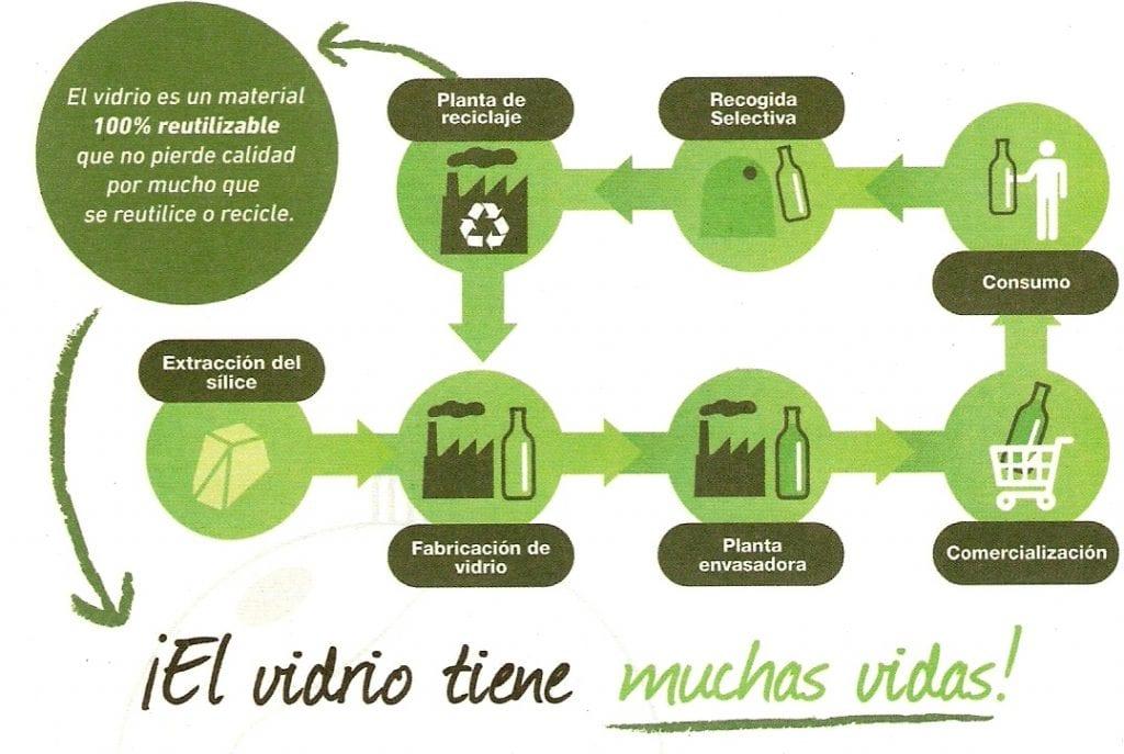 contenedor verde y el reciclaje del vidrio