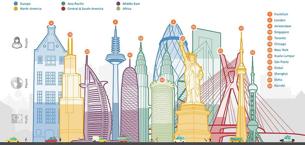 ciudades más y menos sostenibles