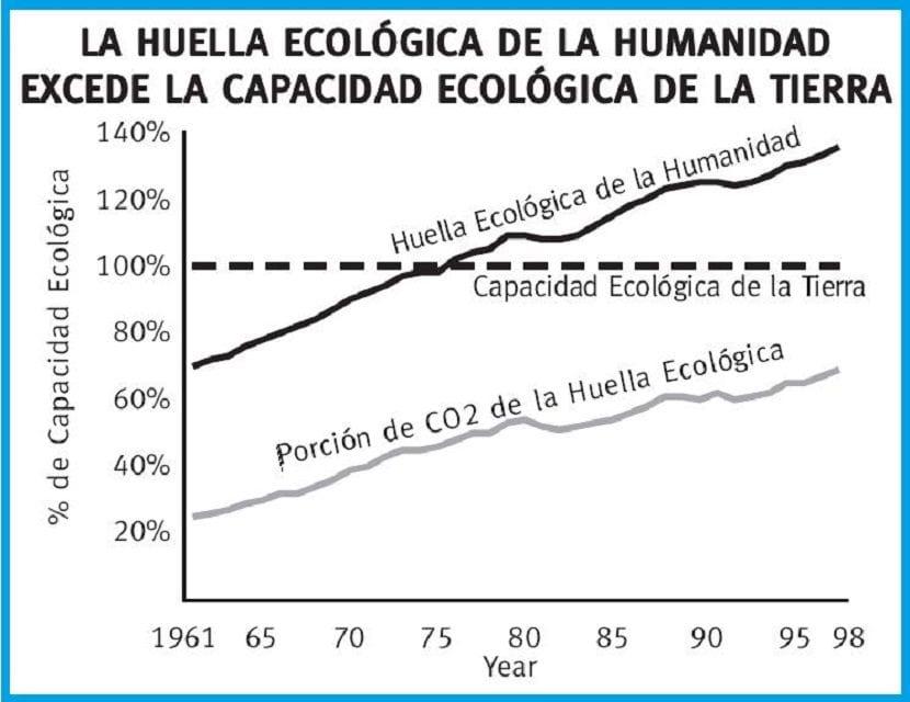 huella humana excede capacidad Tierra