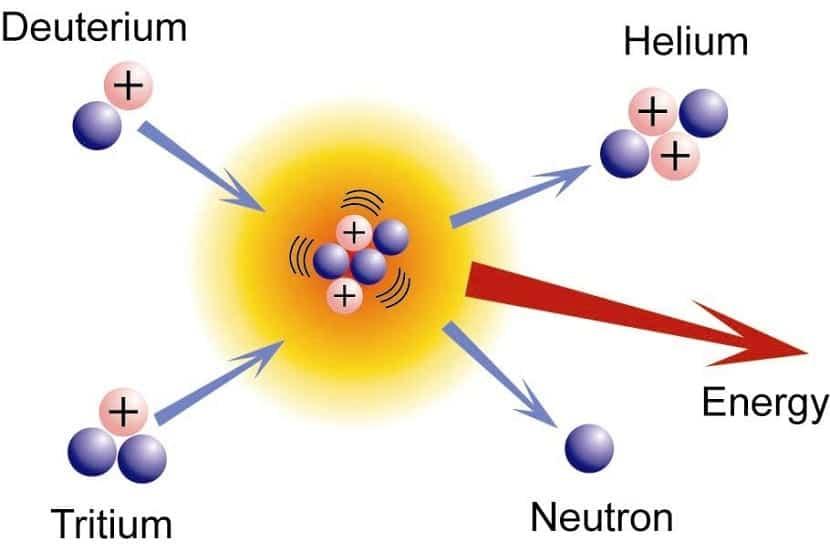 esquema de la fusion nuclear