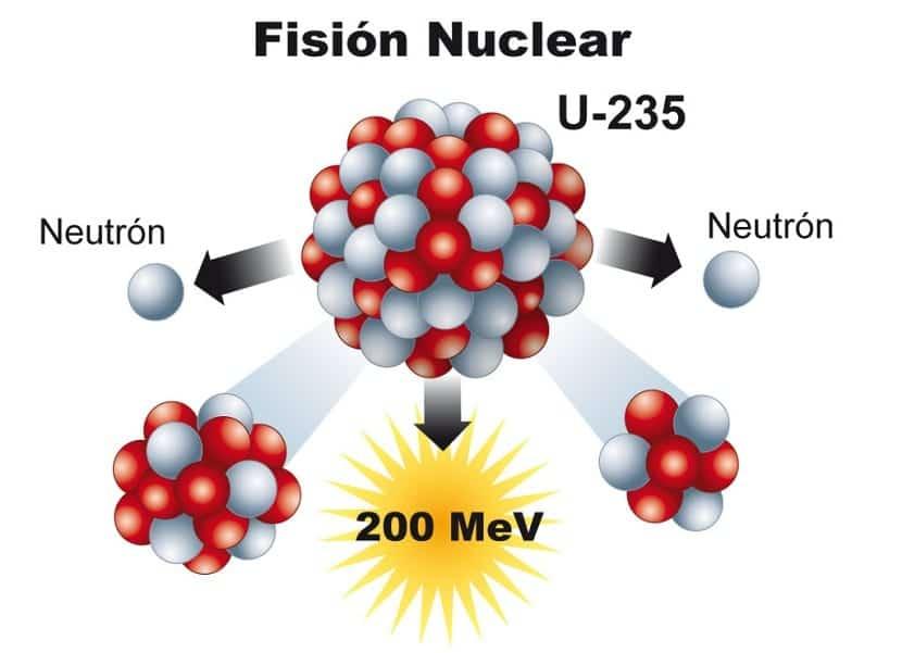 fisión nuclear del uranio 235