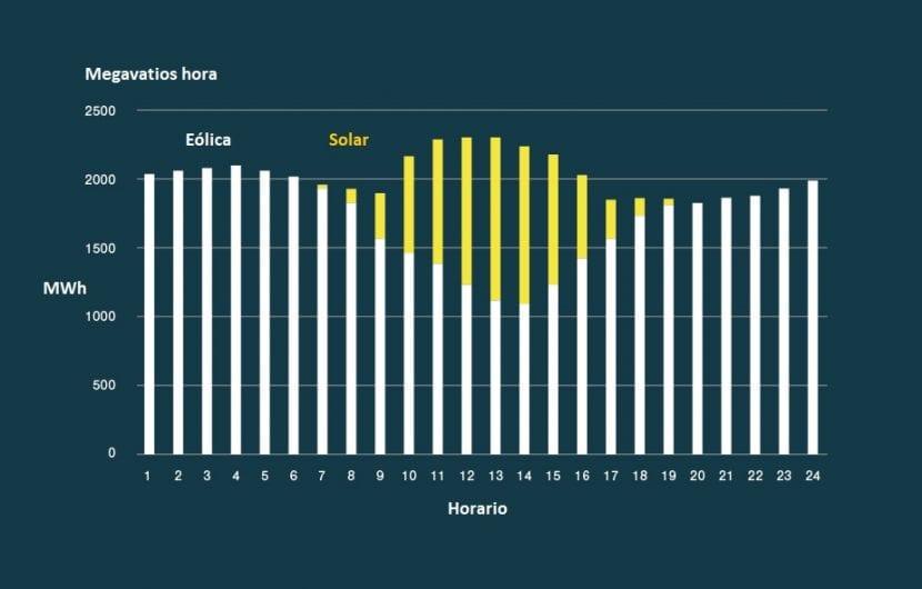 gráfico estabilidad energía