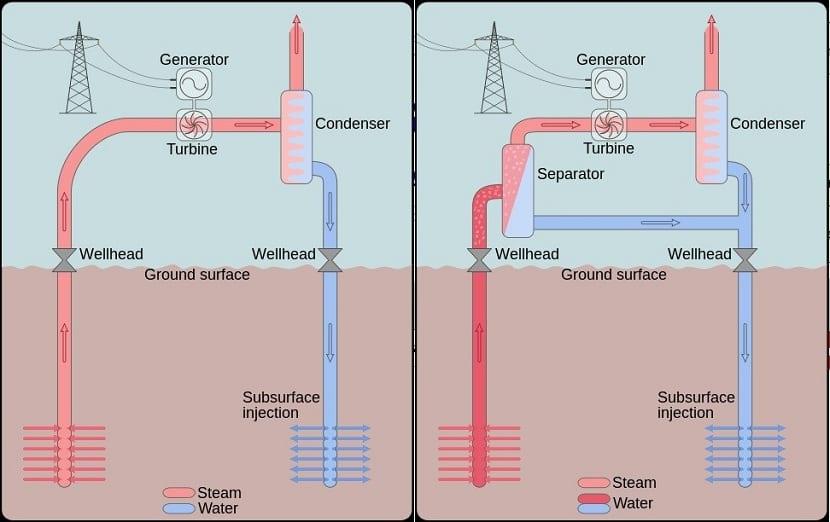 cental geotérmica de vapor seco