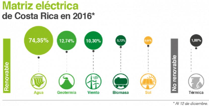 Esquema 2016 energía Costa Rica