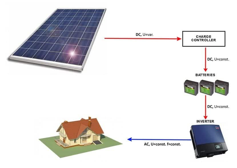 materiales necesarios para energía renovable