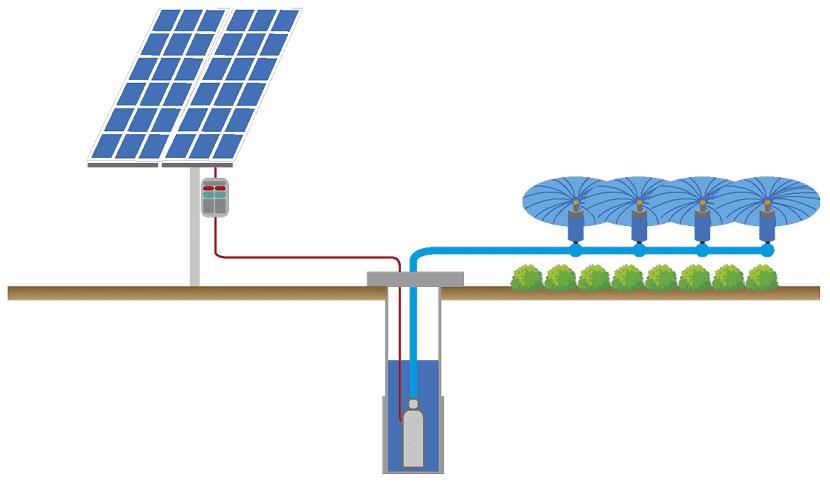 Esquema del funcionamiento de una bomba de agua solar sumergible