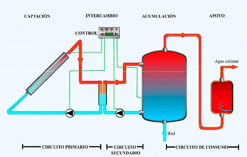 Circuito de la energía solar térmica