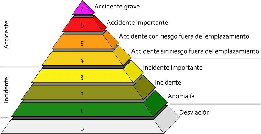 Escala de gravedad de los accidentes nucleares