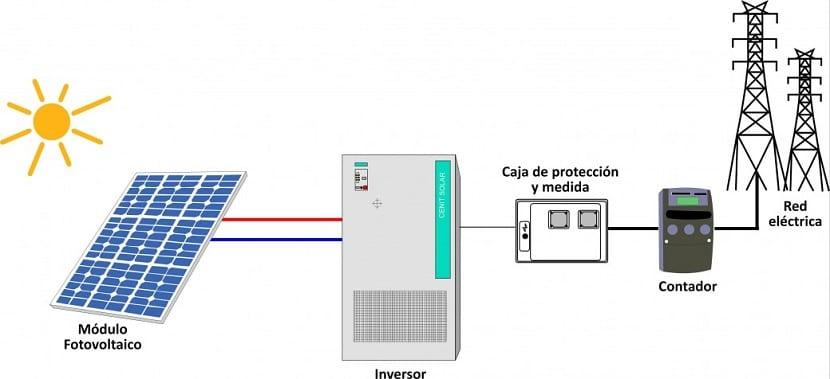energía solar fotovoltaica para utilizarla en la red eléctrica