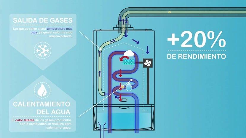 gas de condensación